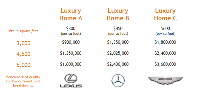 Cost per SF Chart or Custom Home Build Projects